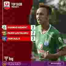 Top Skor Liga 2 2020
