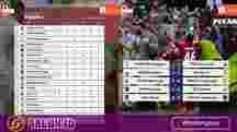 Hasil dan Klasemen Liga 1